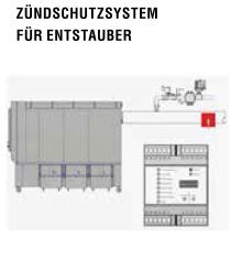 Zündschutzsystem für APU 250-300